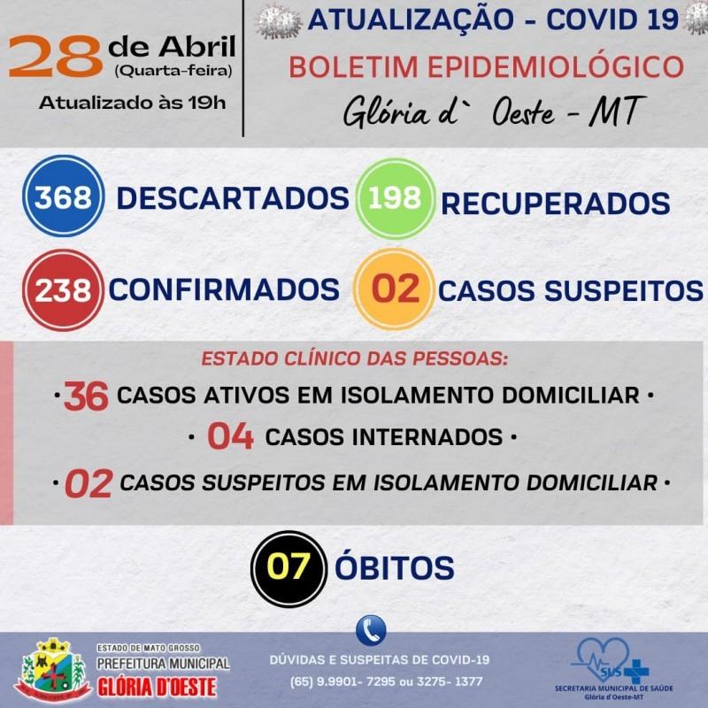 Boletim Informativo Diário - 28/04/2021